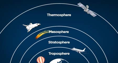The Thermosphere
